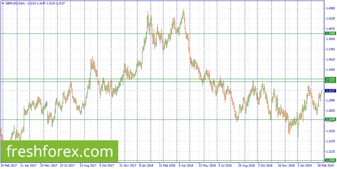 Sell GBP within 1.3316-1.3271.