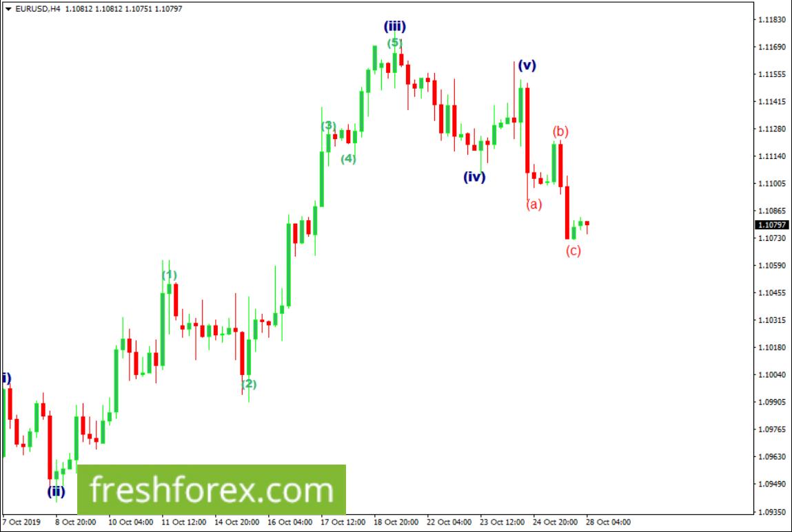 Sell Euro towards 1.10040