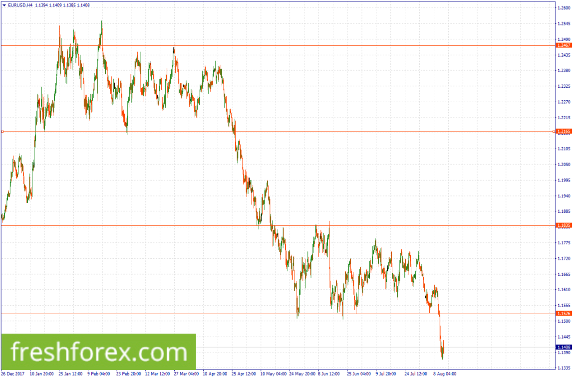 Sell EUR from 1.1526.