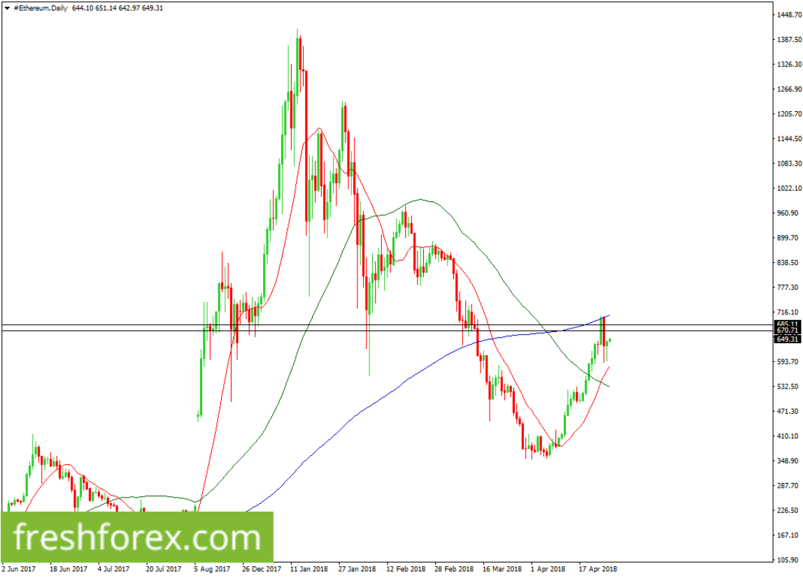 BUY a breakout above $670.71