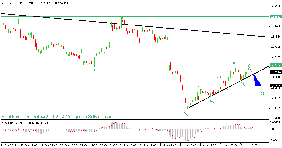 GBPUSD Technical Analysis For 13th November 2015