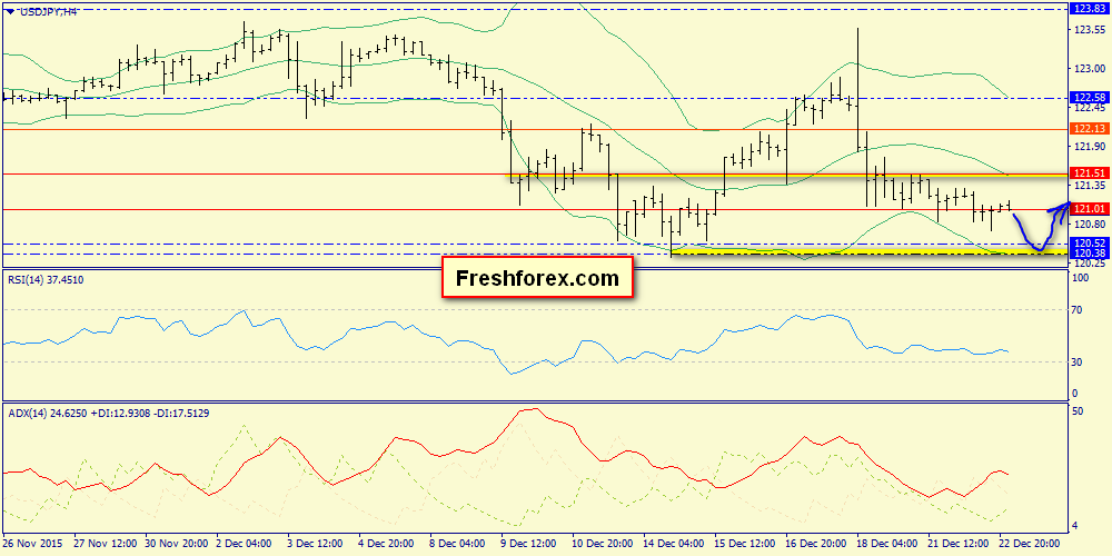 Rebound from the zone 120.38-120.52 is expected