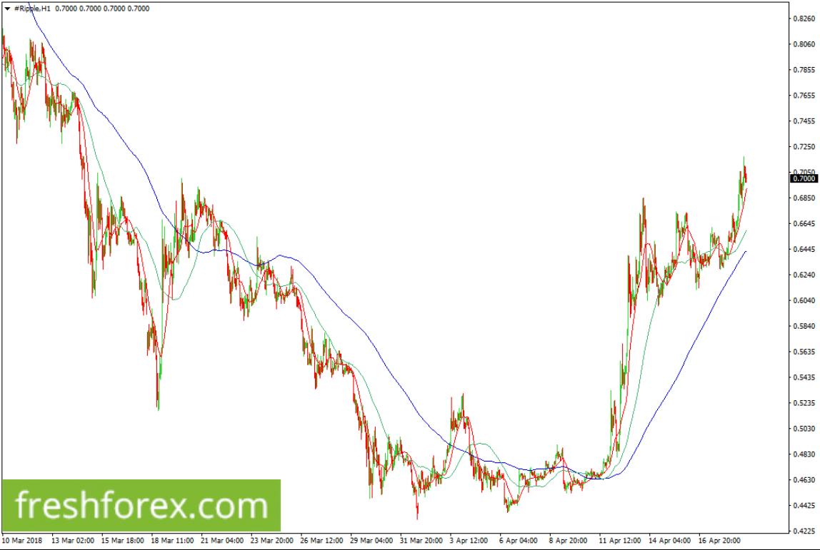 Long XRP towards $0.8260