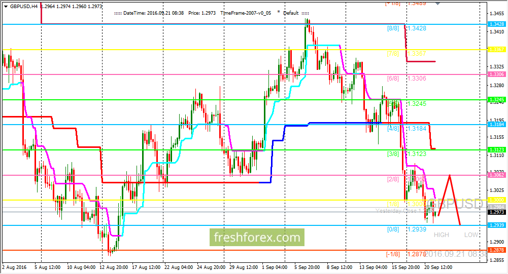 GBP/USD: Price has reached strong support level