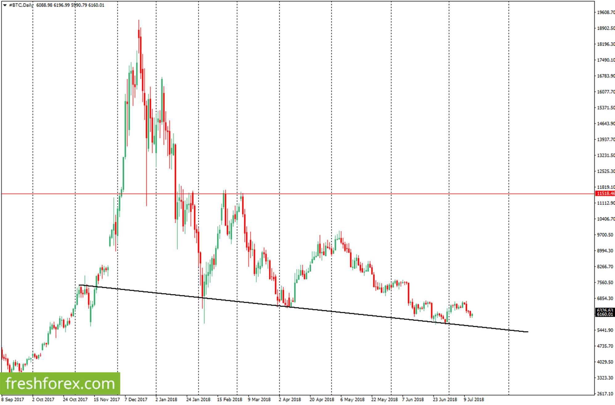 Buy BTC upon a rebound from the supportive trendline