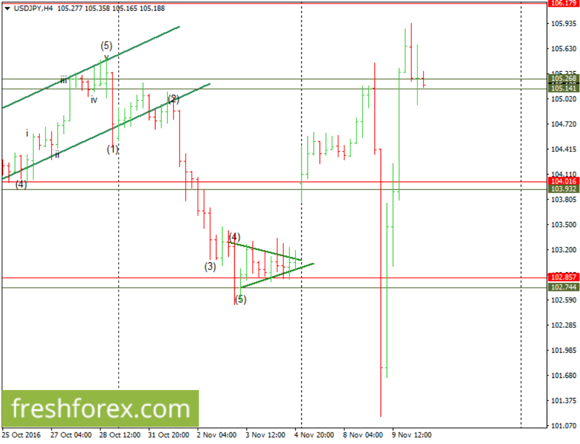 Expect a possible bullish wave count towards 106