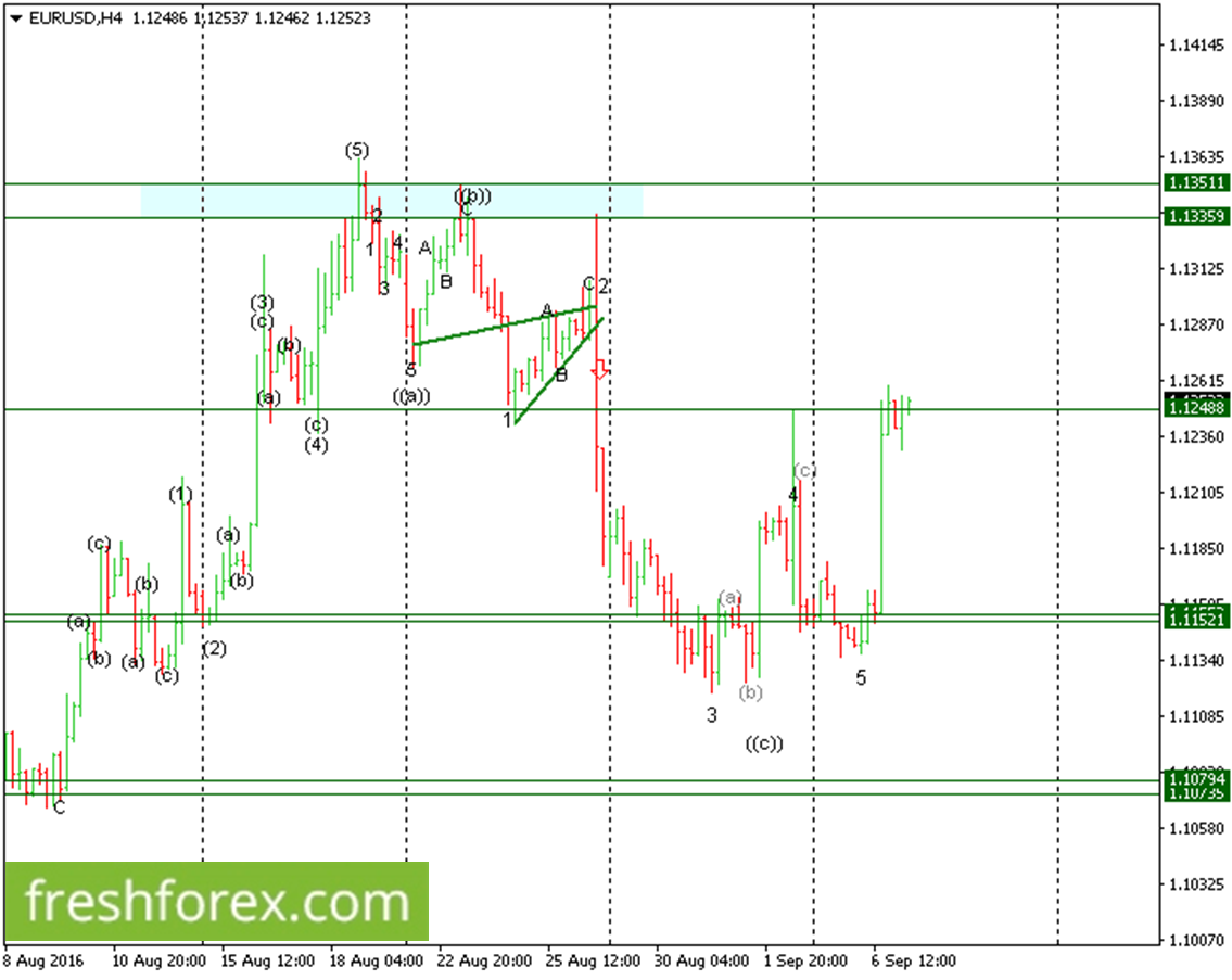 Euro to trade on the higher ranges