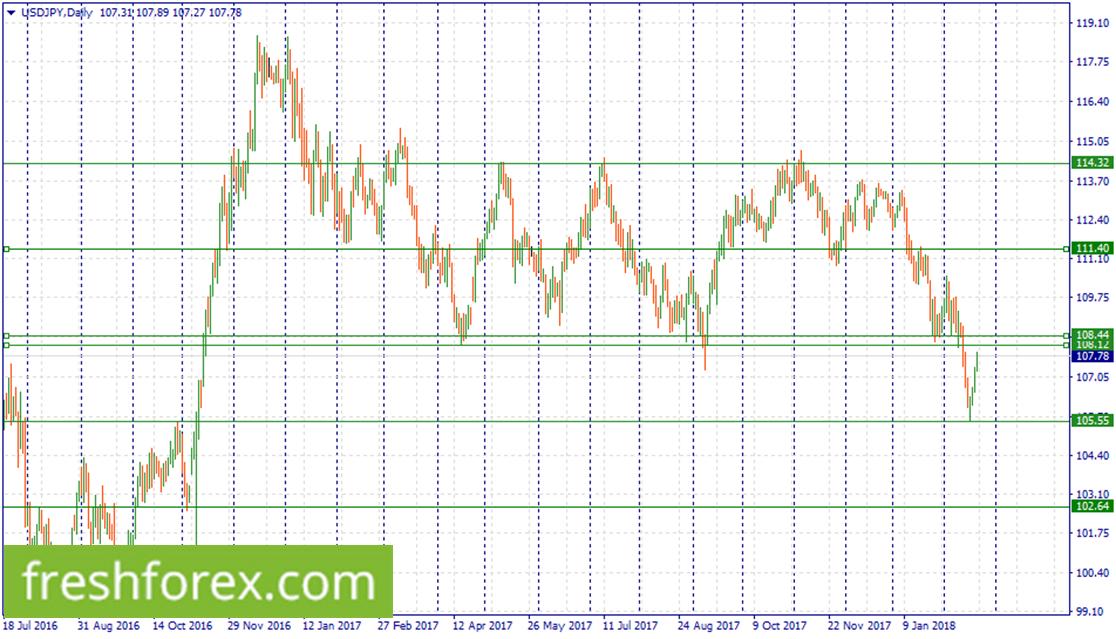Short USD around (108.44-108.12)