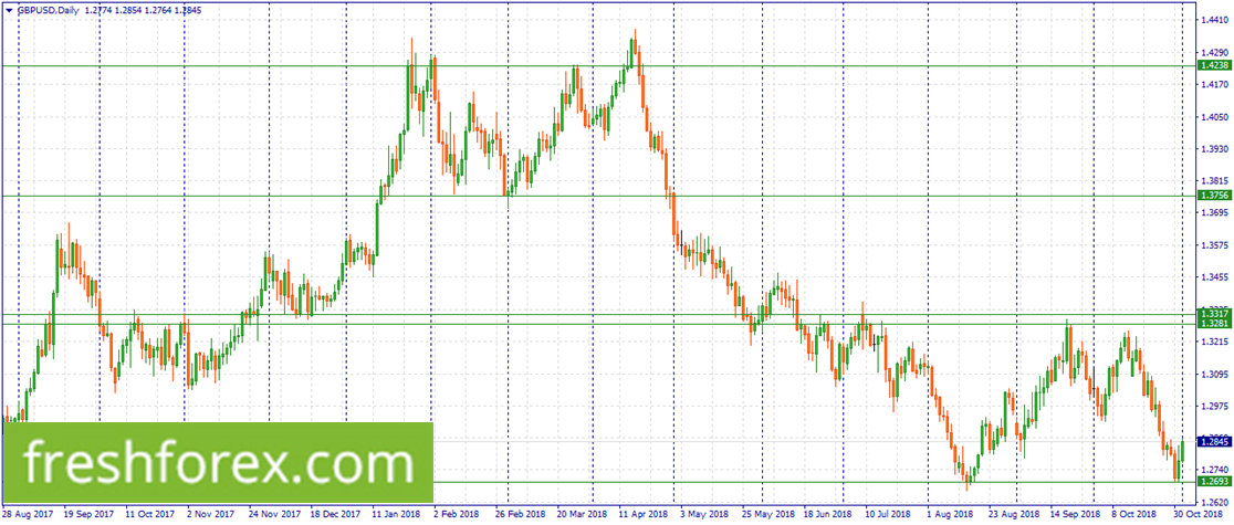 Sell GBP/USD within 1.3317-1.3281