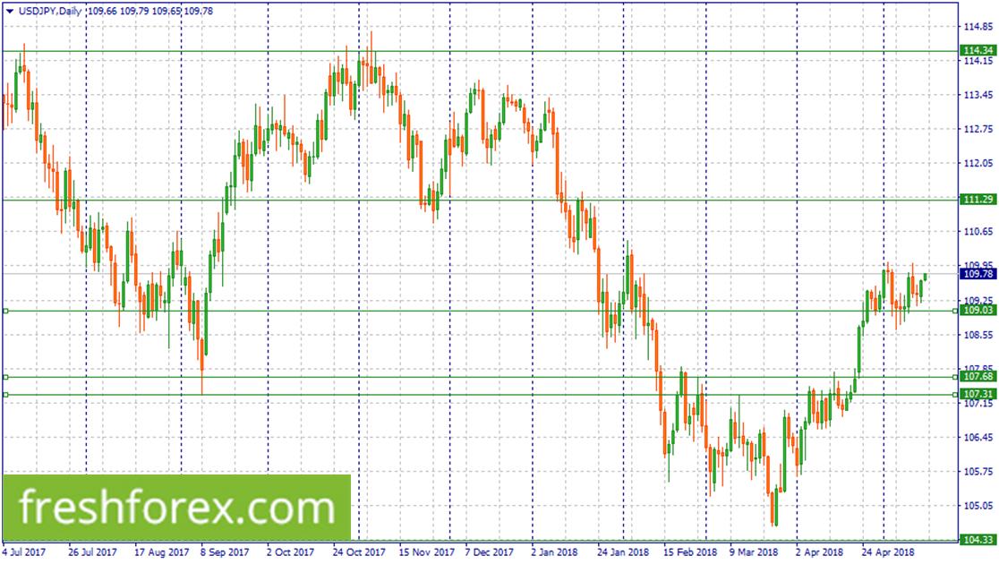 Long USD/JPY now