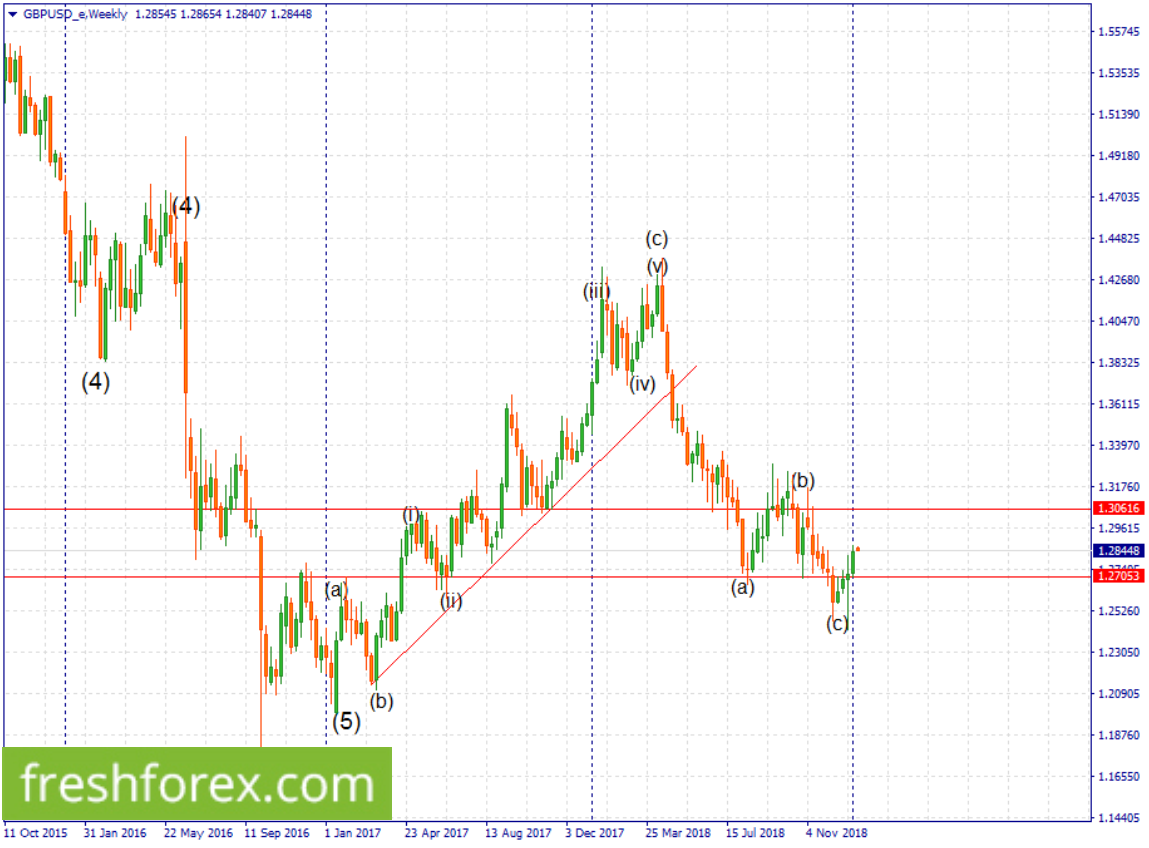 wait for a pullback to pick a buy position towards 1.31358.