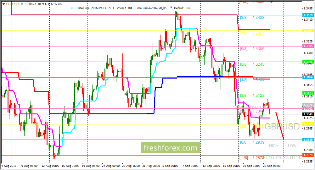 GBP/USD: Expecting price on level (0/8)