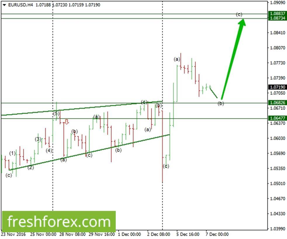 Expect further bearish momentum