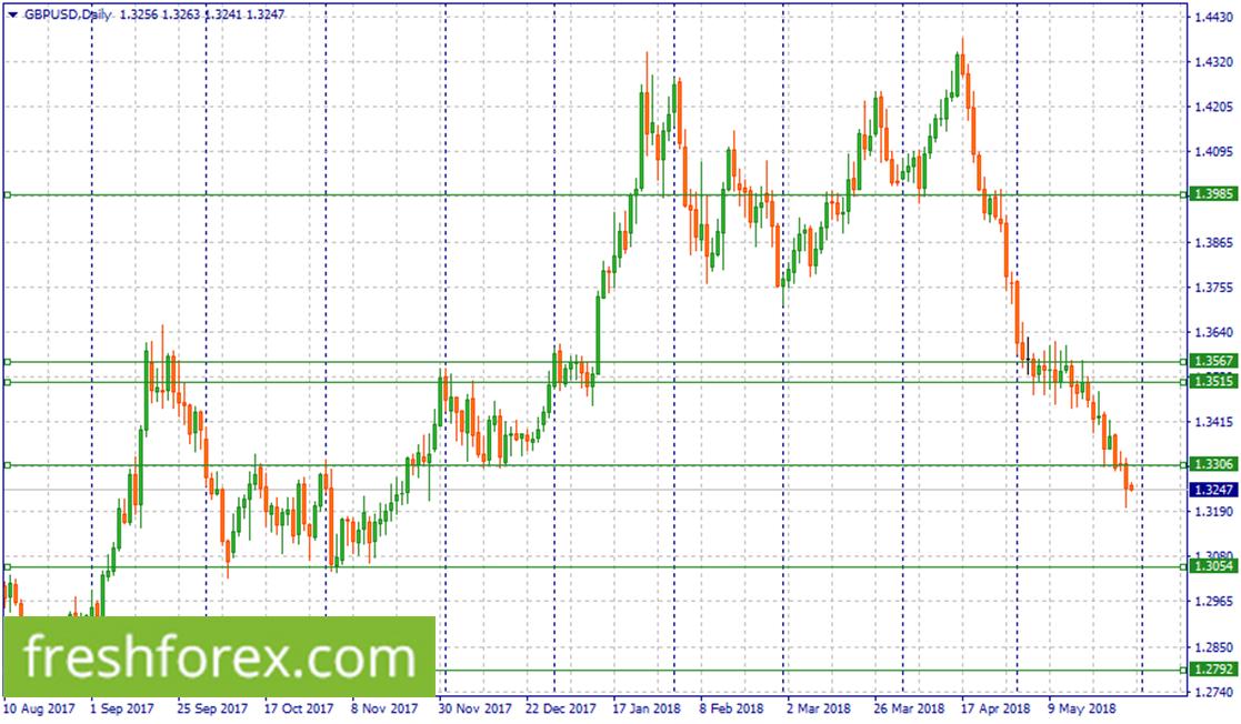 Short GBP/USD around 1.3306
