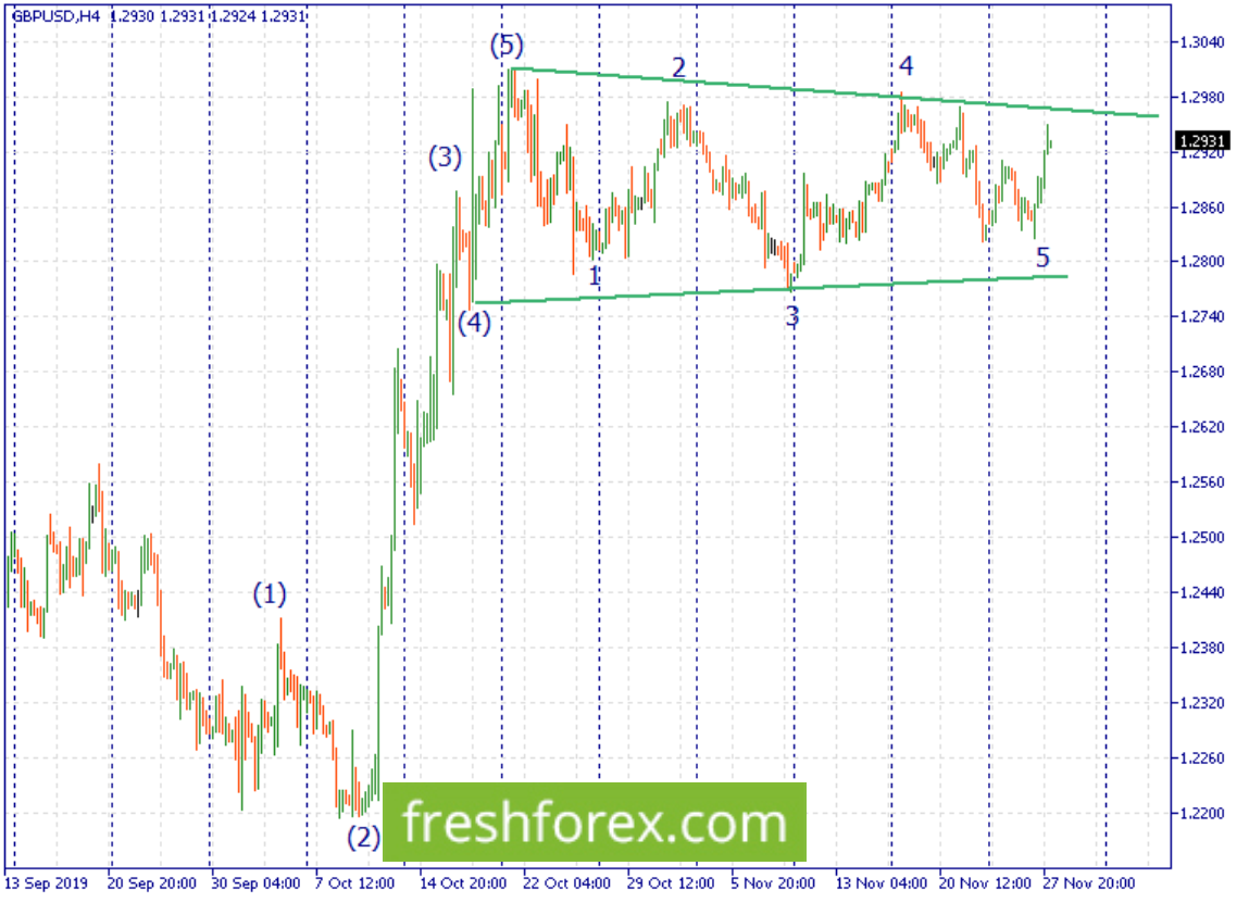 Sell a bounce from the upper trendline.