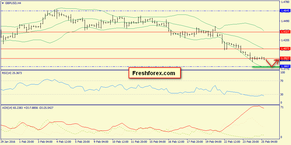 We expect the price to reach support 1.3807 and correction upward