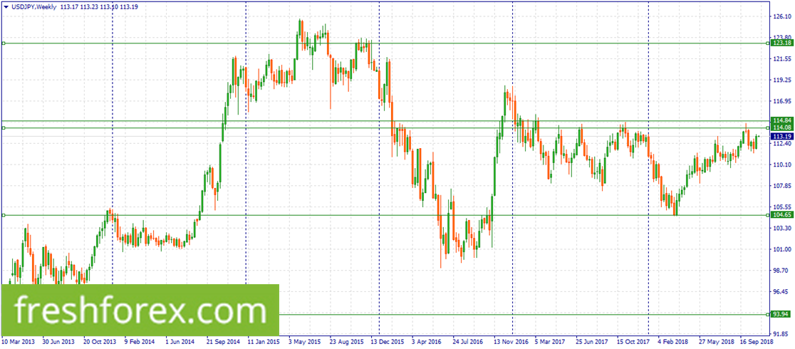 Sell USD within 114.84-114.08