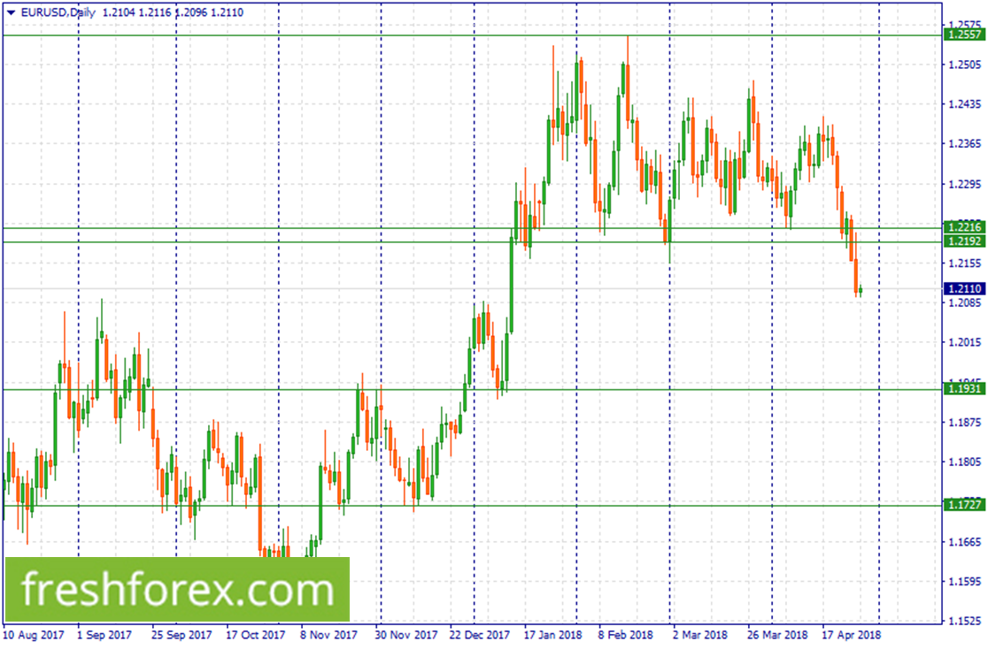 Wait for a pull back to 1.2216-1.2192 to sell EUR