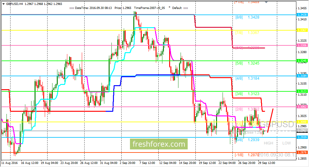 GBP/USD: Pair holds upper (0/8) level