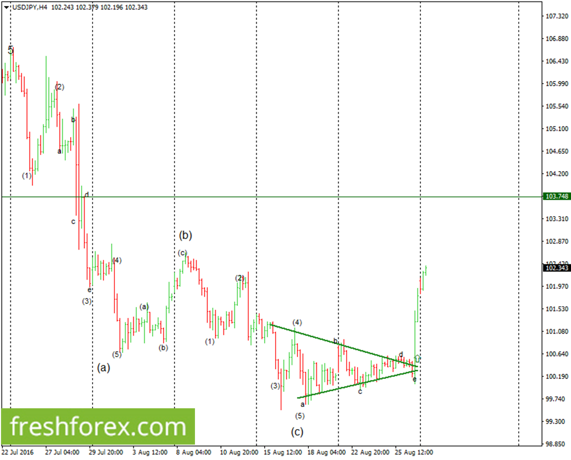 USDJPY still to gain more grounds