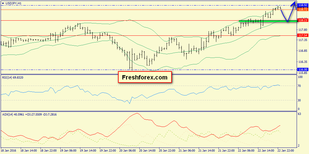 Premarket view on the yen