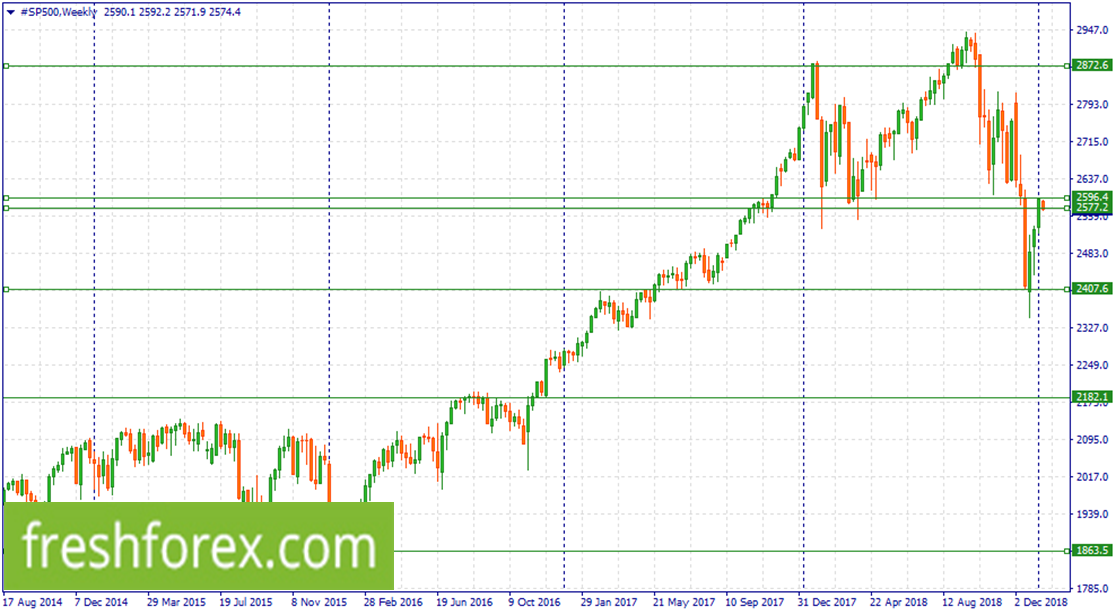 Sell #SP500 now
