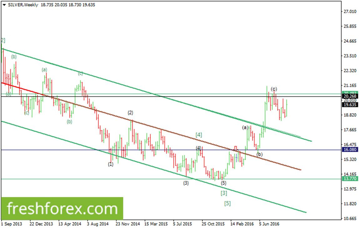 Weekly Analysis For Gold, Oil and Silver.
