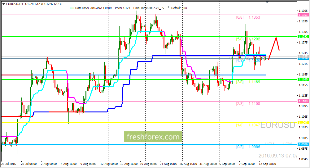 EUR/USD: price has potential for growth
