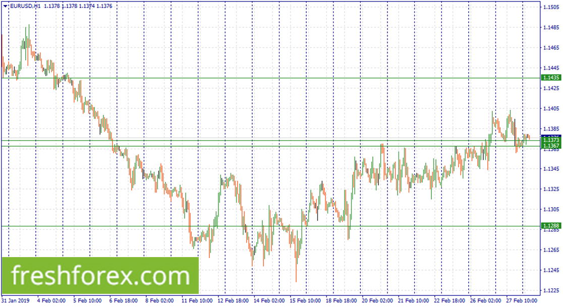 Buy EUR within 1.1373-1.1367