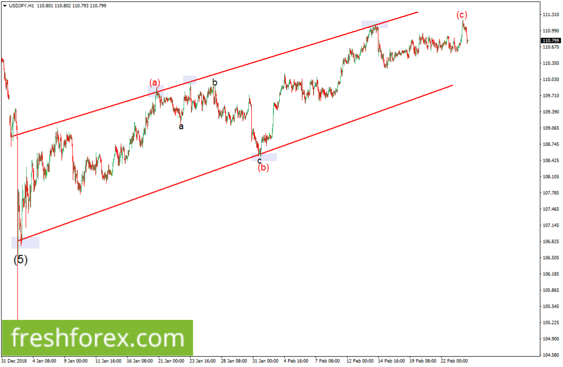 We're looking for a possible long term buy towards 114.00.