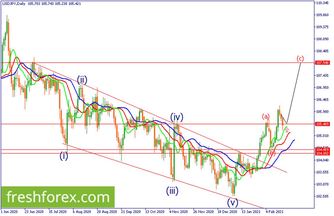 Wait for a possible buy position from around 105.489 or 104.459.