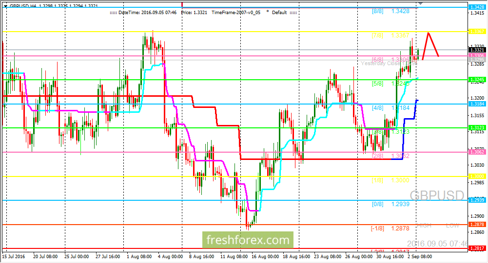 GBP/USD: price is rising to the strong resistance level