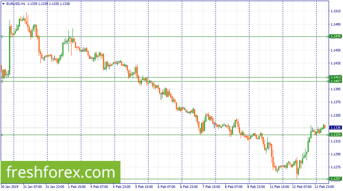 Wait for a correction to 1.1324 to buy EUR.