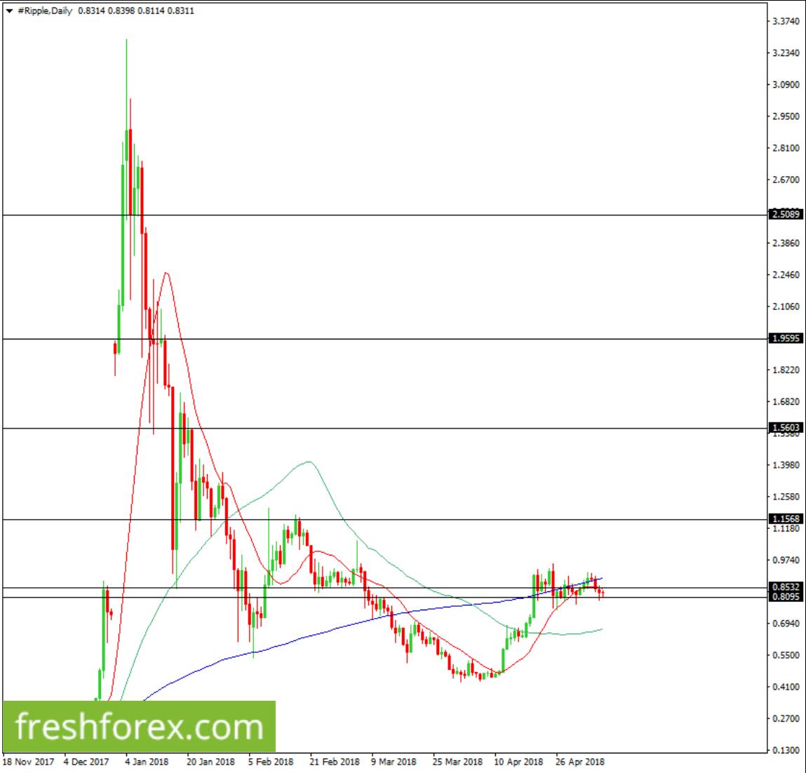 Buy XRP now towards $1.1568.