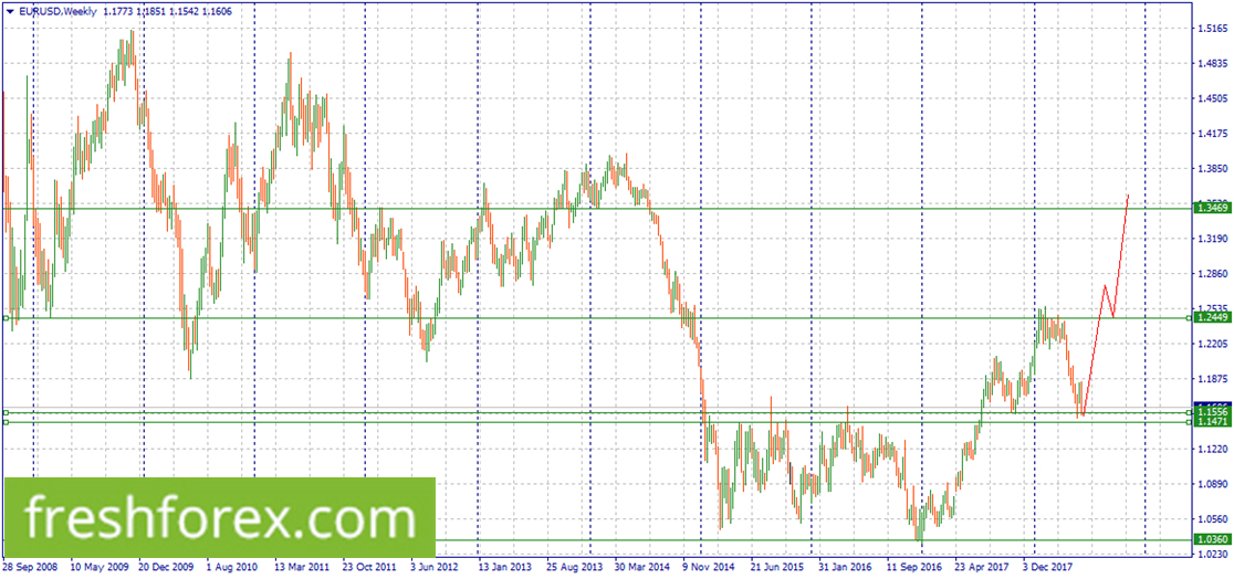 Long EUR within 1.1556-1.1471