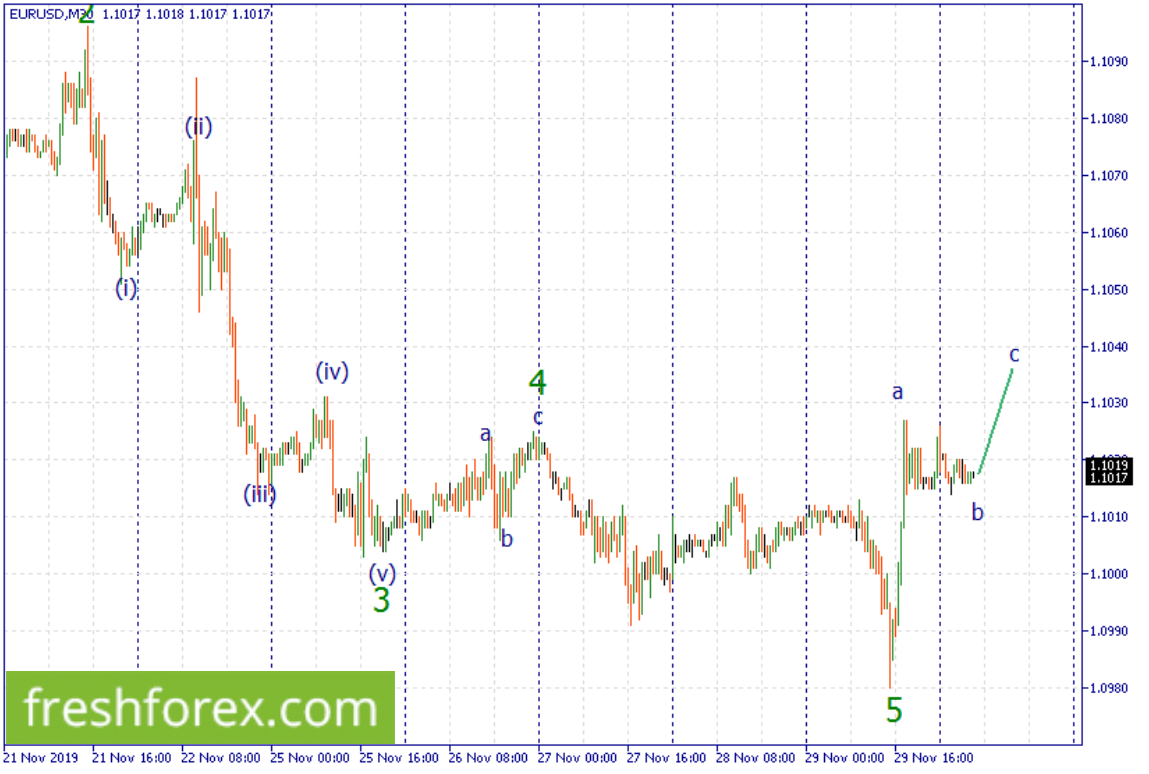 Buy Euro towards 1.1090.
