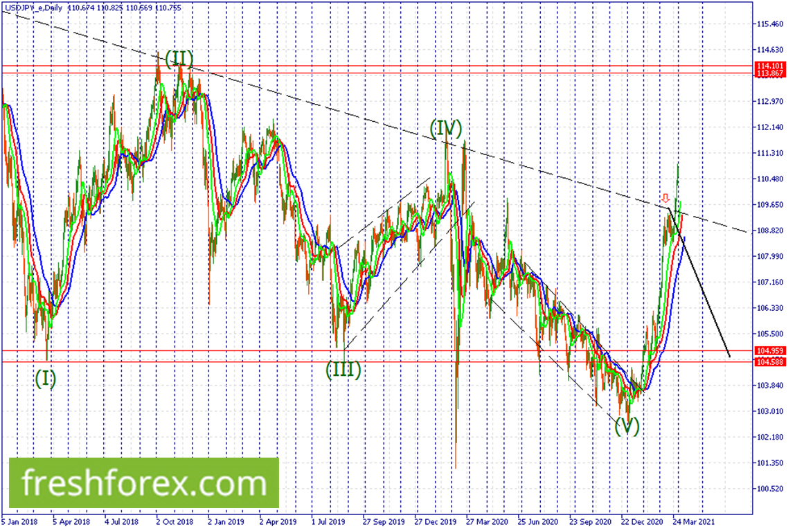 As long as the price remains above the upper trendline we are looking for long term buy positions towards 114.101.