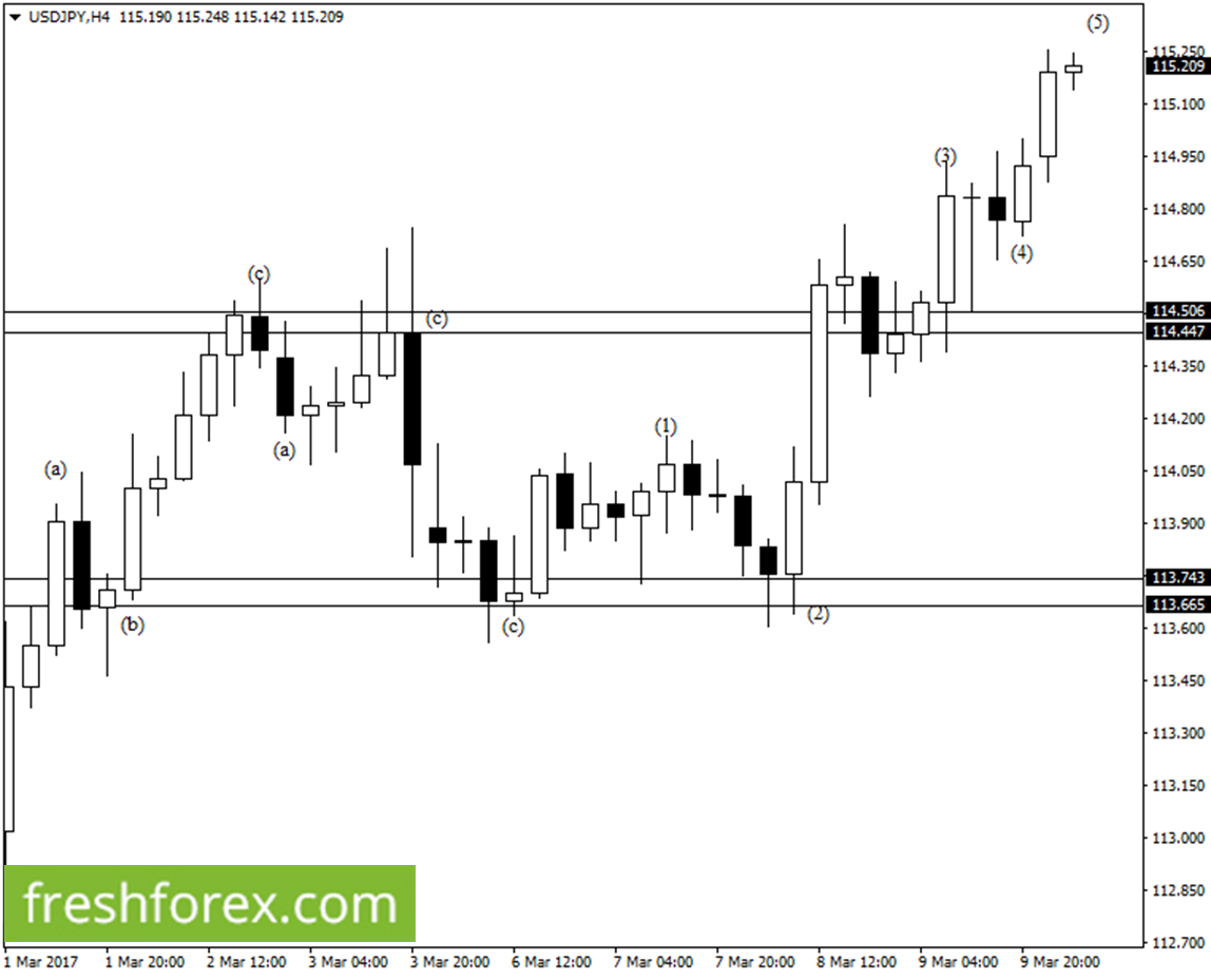 Expect a possible bullish price movements towards 118