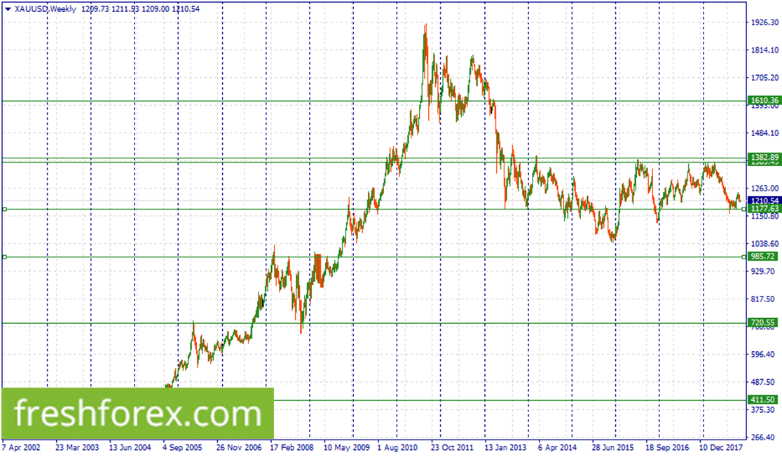Wait for a correction to 904.70 to buy platinum.