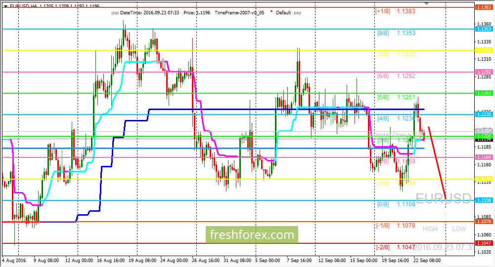 EUR/USD: Sellers has taken the initiative