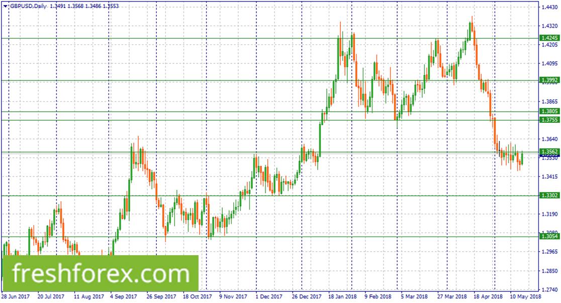 Short GBP/USD