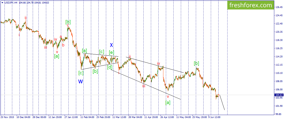 Double Zigzag continues its formation