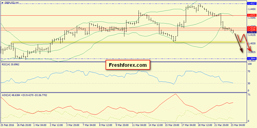 We are expecting GBP decrease to 1.4050
