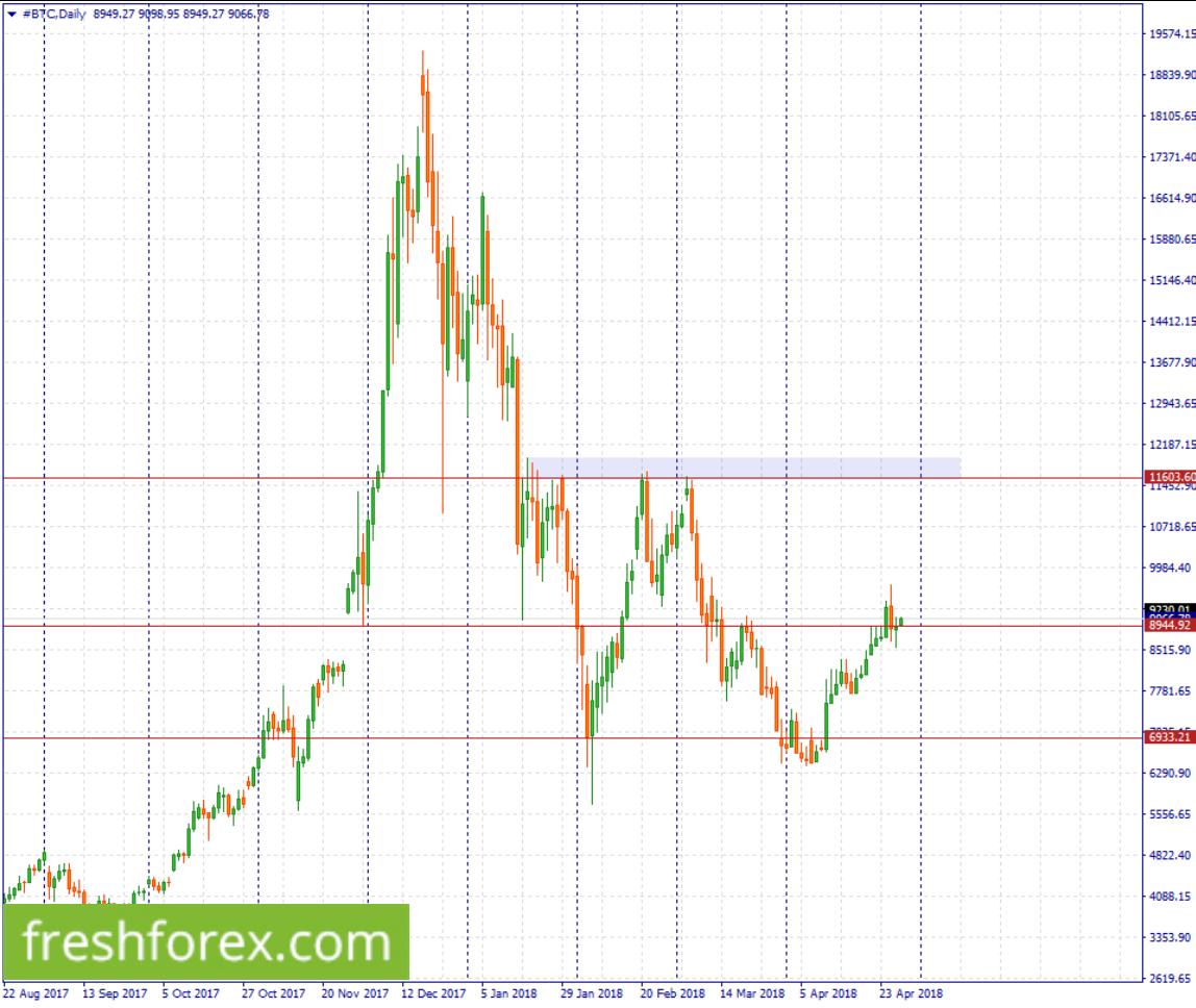 Buy BTC above $8,944.92 t