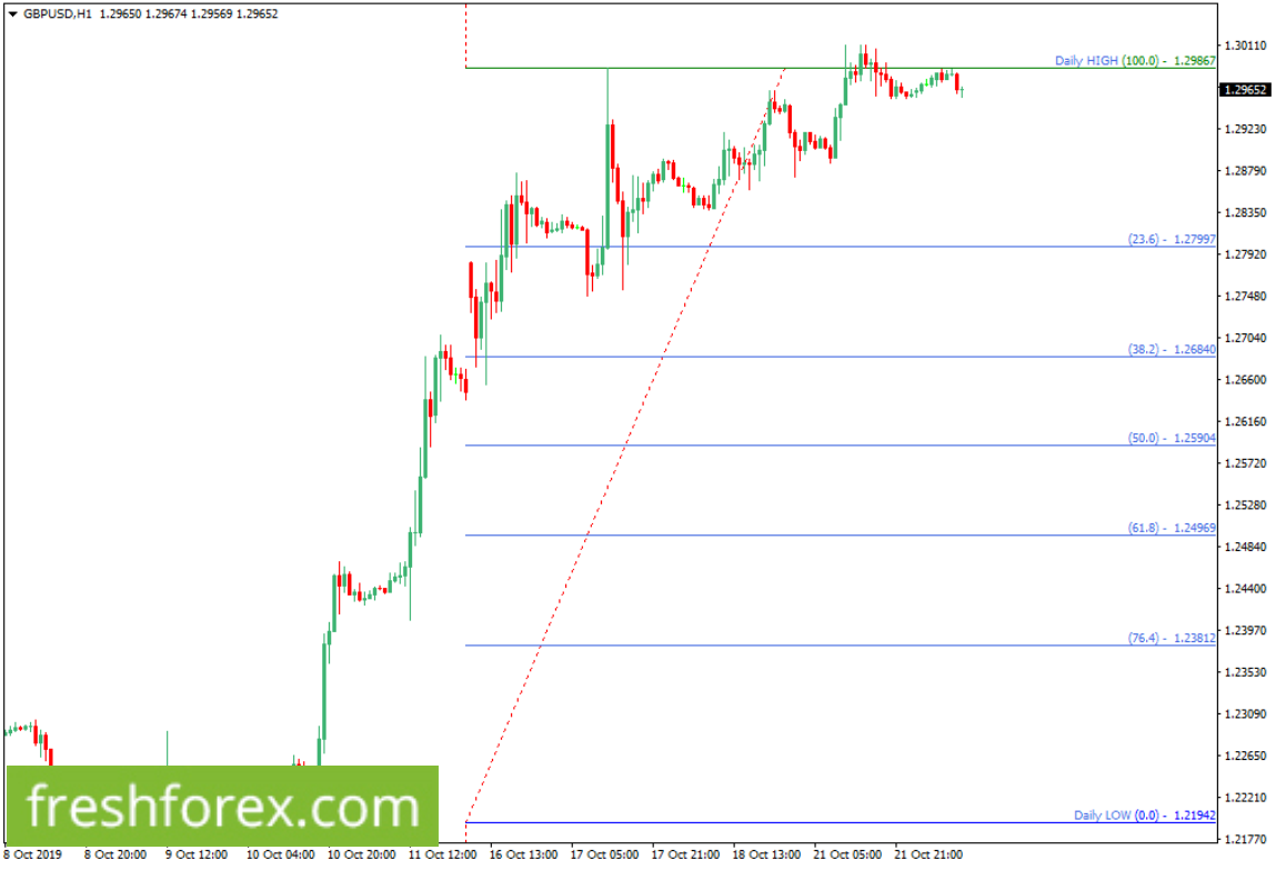 Sell GBPUSD with your take profit at 1.27997.