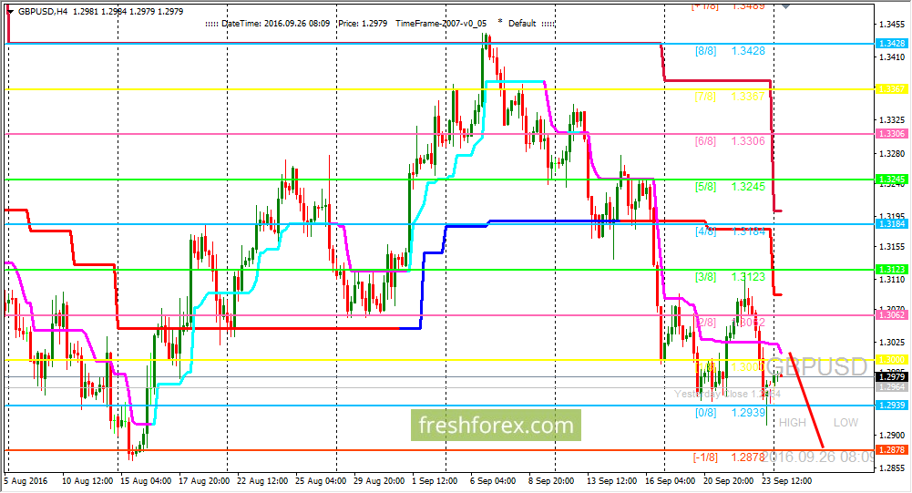 GBP/USD: We are waiting for further decrease