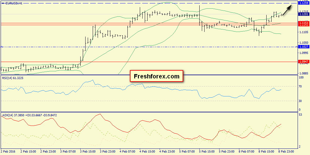 A downward correction after rise to 1.1259