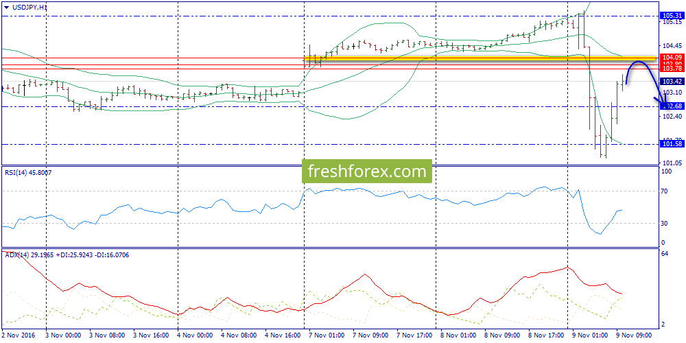 The key resistance zone 103.90-104.09