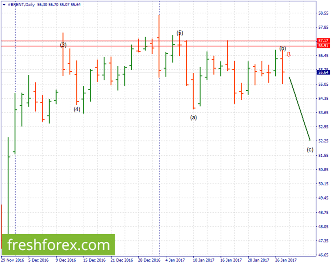 Gold Silver Brent Weekly review