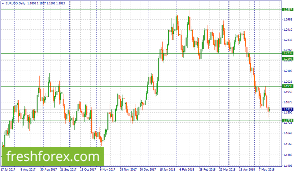 Short EUR/USD around 1.1993